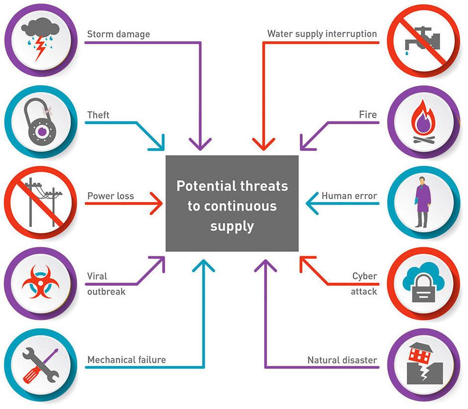 Business-Continuity-Diagram-Tech-Patrol-e1531118169686-2