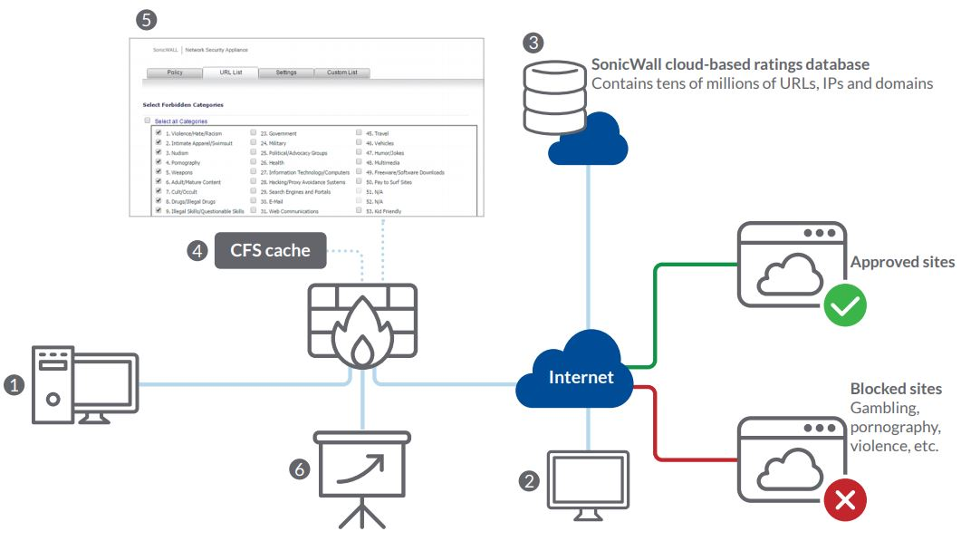 Content Filtering Diagram - Tech Success