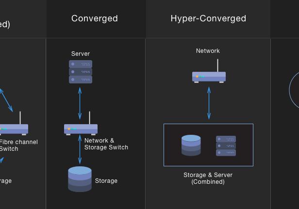 Hyper Converge Infrastructure